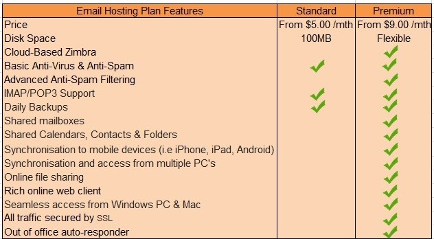 OmniNet Web Hosting Review - Email Hosting Plan Features