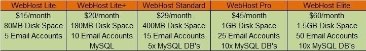 OmniNet Web Hosting Review - Web Host Plans