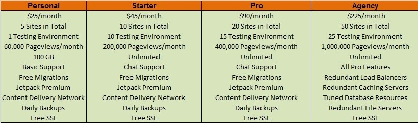 Pressable Web Hosting Review - Website Plans