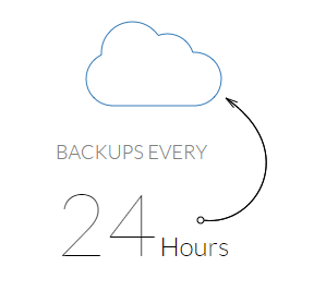 Wealthy Affiliate Hosting Review - 24 hour backup