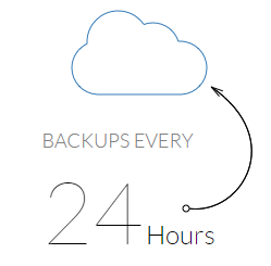Wealthy Affiliate Hosting Review - Backups every 24 hours